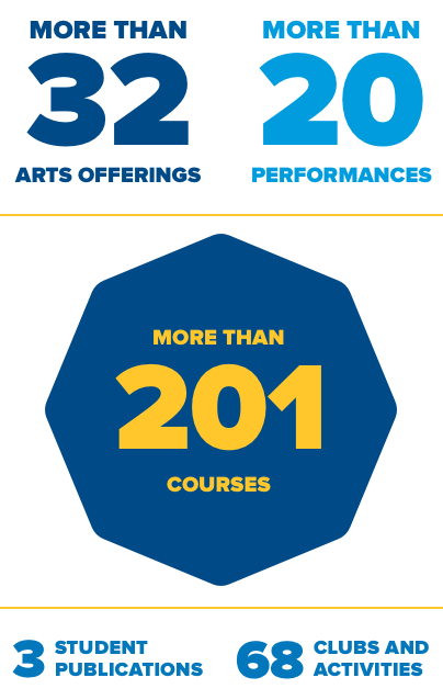 More than 201 Courses  More than 32 Arts Offerings More than 20 Performances 3 Student Publications 68 Clubs and Activities