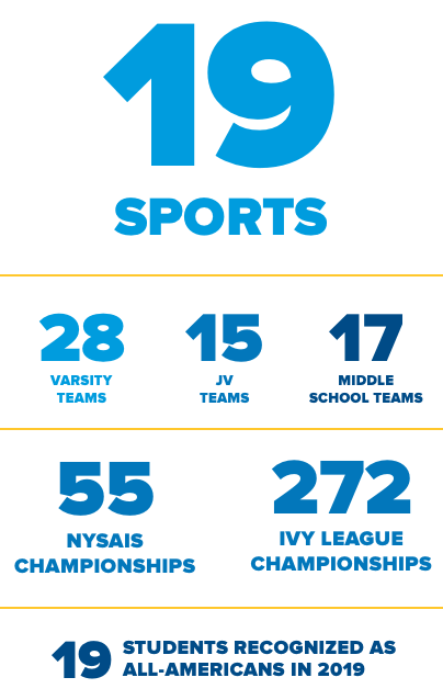 19 Sports  28 Varsity teams 15 JV teams 17 Middle School teams 55 NYSAIS Championships 272 Ivy League Championships 19 Students recognized as All-Americans in 2019