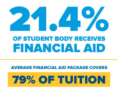 21.4% of student body receives financial aid  Average aid packages covers 79% of tuition