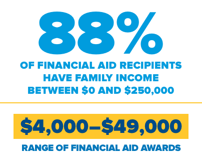 88% of financial aid recipients have family income between $0 and $250,000  Range of financial aid awards $4,000-$49,000