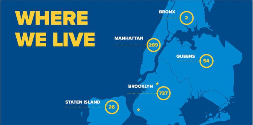 Where We Live.  114 zip codes 2 Bronx 289 Manhattan 54 Queens 727 Brooklyn 26 Staten Island
