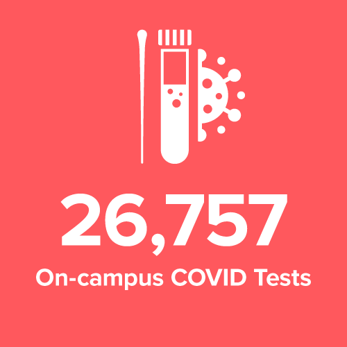 # of On-campus Covid tests
